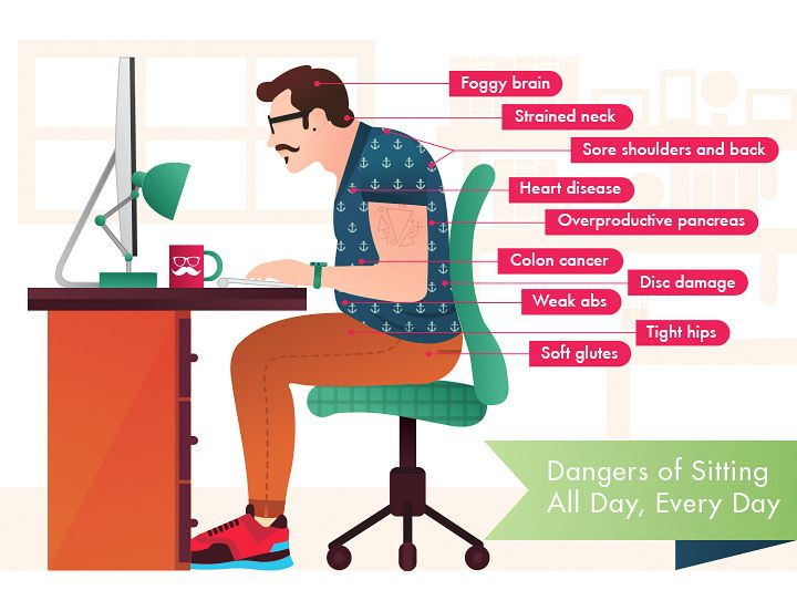 Dangers of Sitting