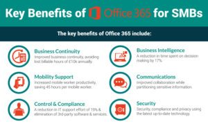 7 Benefits Of Office 365 For Small Business
